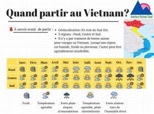 météo au Vietnam